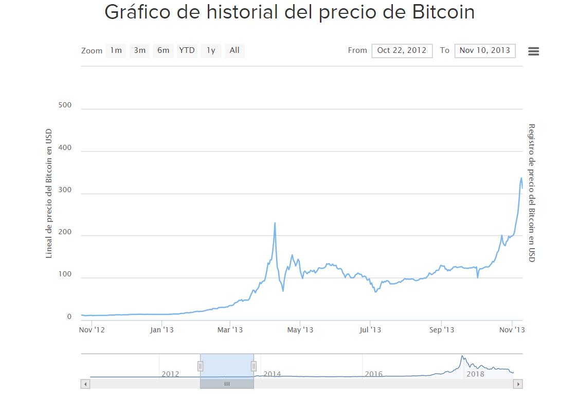 2018-12-22 18_36_25-Gráfico de historial del precio de Bitcoin (Desde 2009).png