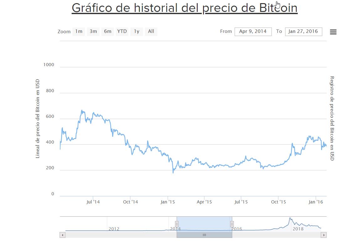 2018-12-22 18_52_10-Gráfico de historial del precio de Bitcoin (Desde 2009).png
