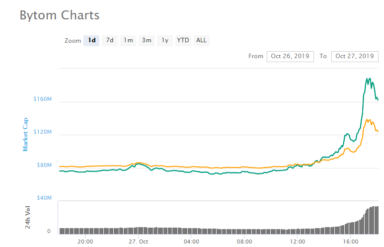 Bytom chart.PNG