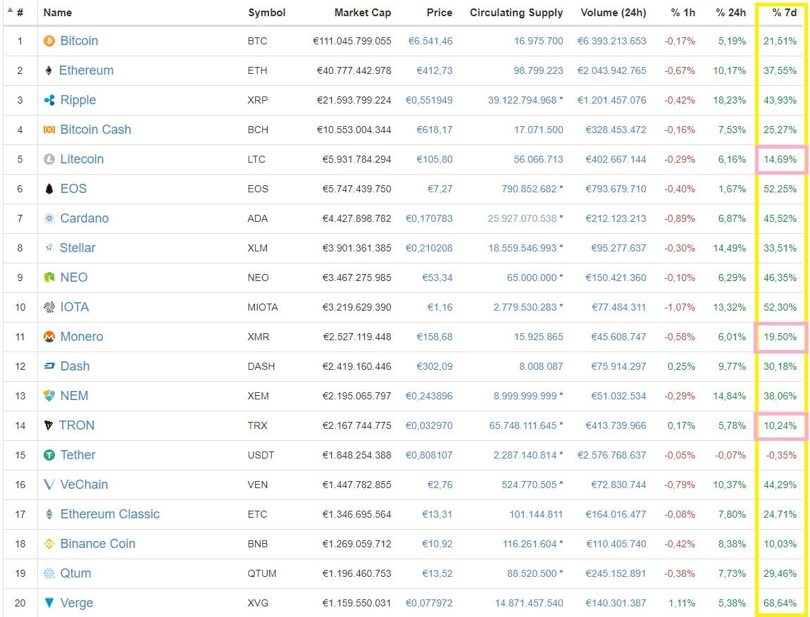Pronósticos Precio TRON [TRX]   Página 163   Foro Coin - Bitcoin ...